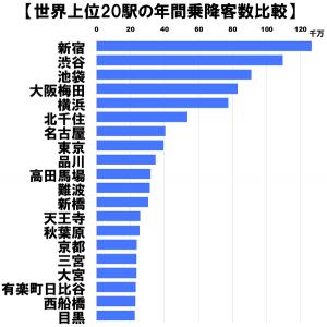 名古屋駅の利用人数