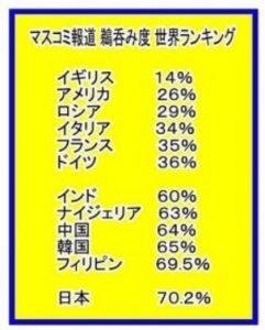 日本人のマスコミ報道の鵜呑み度